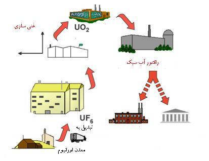 دانلود تحقیق نیرو، چرخه سوخت و غنی سازی هسته ای